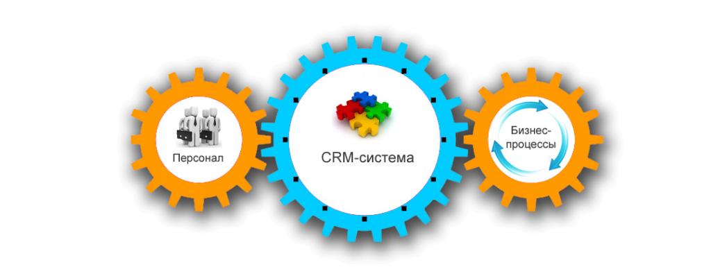 Внедрение CRM систем в Коврове