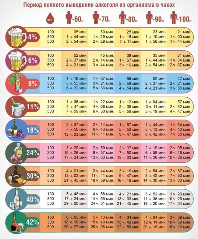 таблица на алкоголь промиль